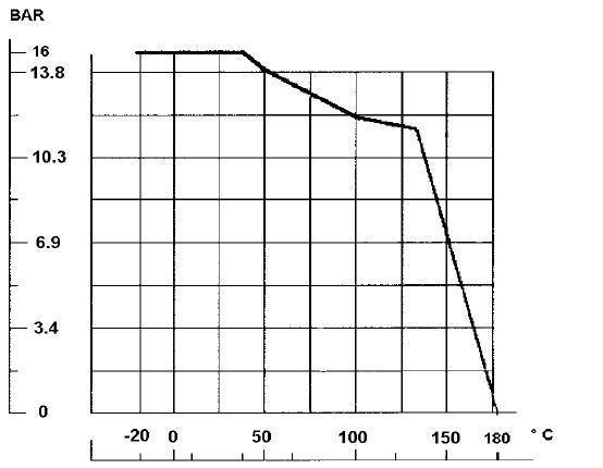 Szennyfogó, karima / karima PN16, rozsdamentes, ipari